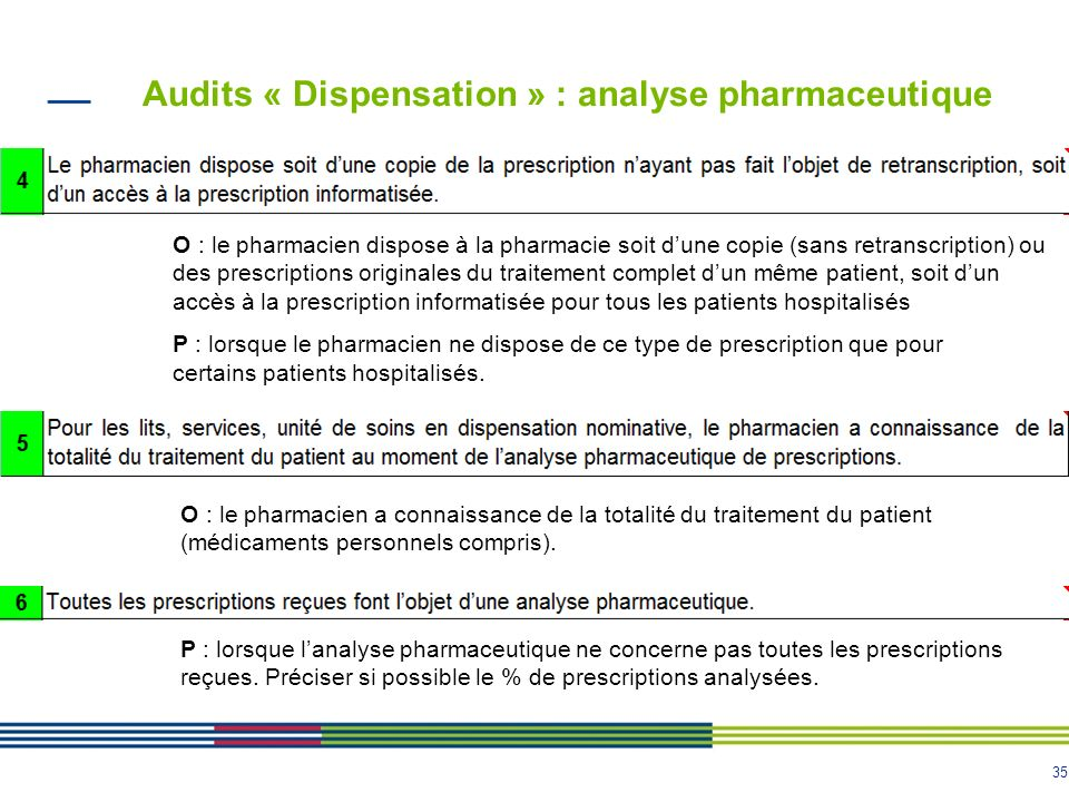 35 Audits « Dispensation » : analyse pharmaceutique O : le pharmacien dispose à la pharmacie soit dune copie (sans retranscription) ou des prescriptio