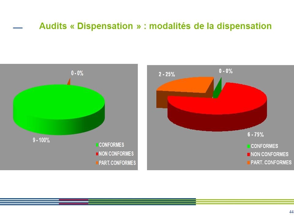 44 Audits « Dispensation » : modalités de la dispensation