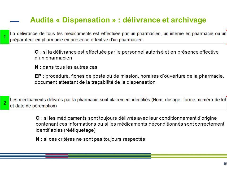 45 Audits « Dispensation » : délivrance et archivage O : si la délivrance est effectuée par le personnel autorisé et en présence effective dun pharmac