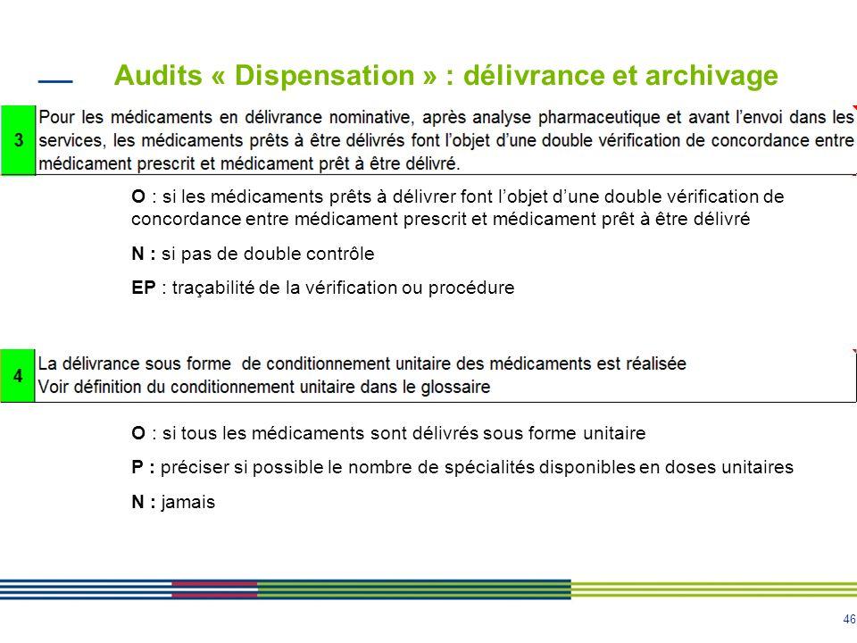 46 Audits « Dispensation » : délivrance et archivage O : si les médicaments prêts à délivrer font lobjet dune double vérification de concordance entre