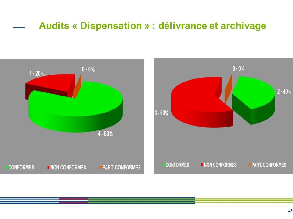 48 Audits « Dispensation » : délivrance et archivage