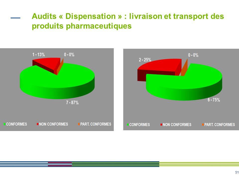51 Audits « Dispensation » : livraison et transport des produits pharmaceutiques