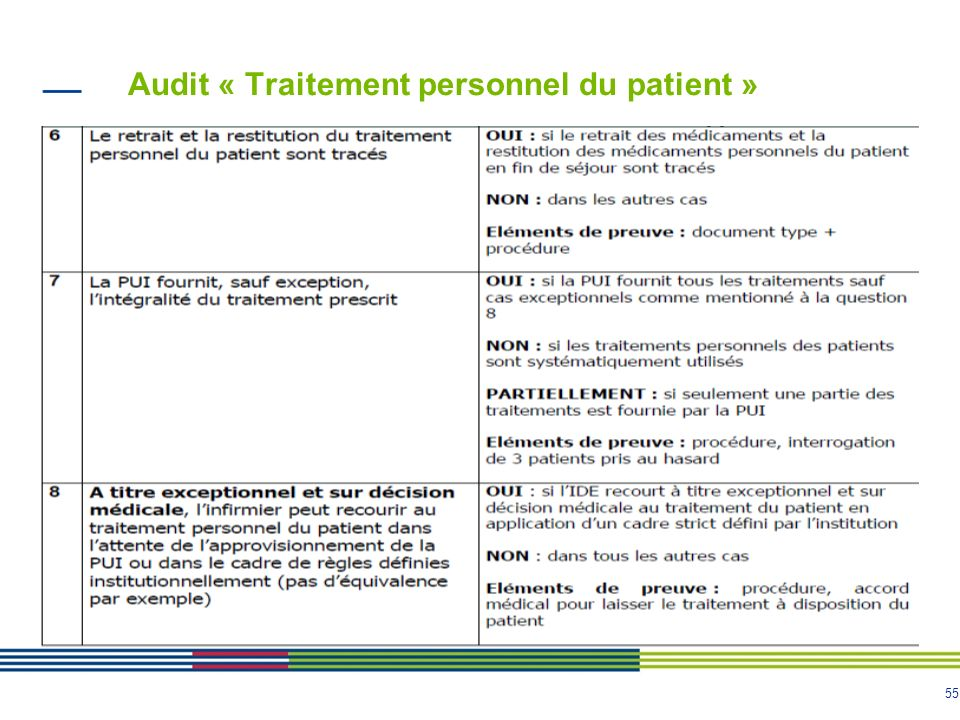 55 Audit « Traitement personnel du patient »