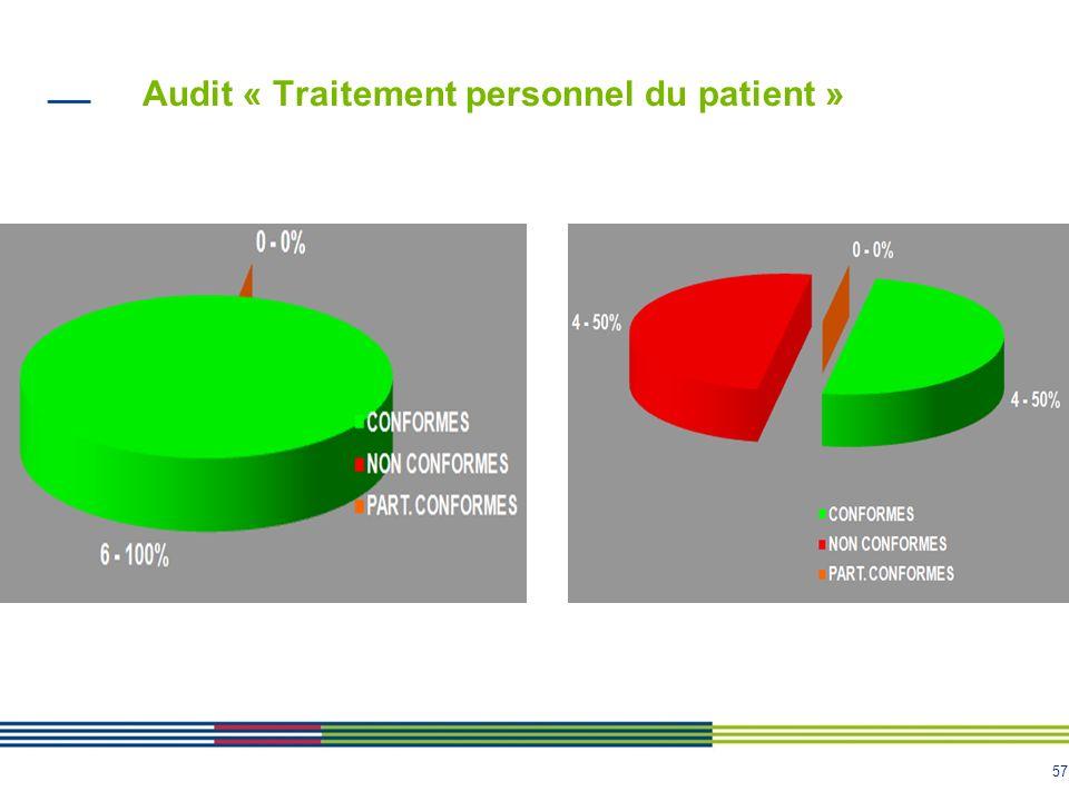57 Audit « Traitement personnel du patient »