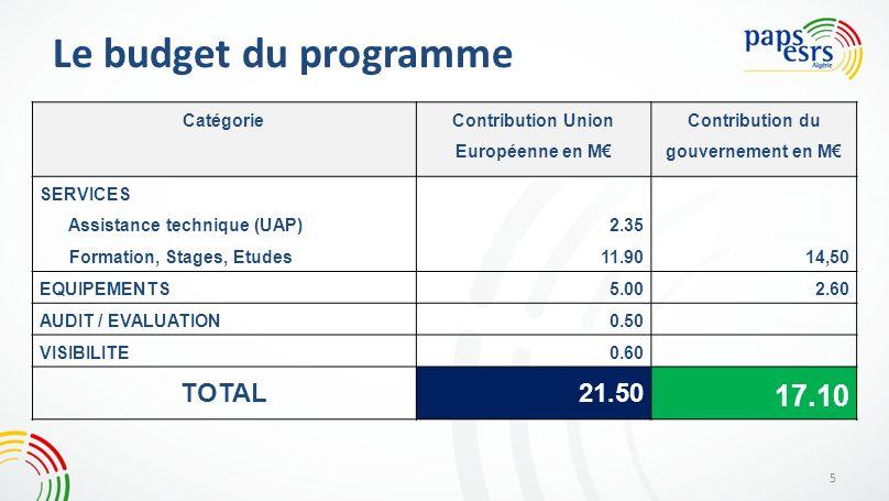 Le budget du programme 5 Catégorie Contribution Union Européenne en M Contribution du gouvernement en M SERVICES Assistance technique (UAP) Formation,