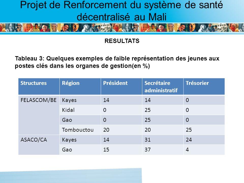 Page intérieure Projet de Renforcement du système de santé décentralisé au Mali RESULTATS Tableau 3: Quelques exemples de faible représentation des jeunes aux postes clés dans les organes de gestion(en %) StructuresRégionPrésidentSecrétaire administratif Trésorier FELASCOM/BEKayes14 0 Kidal0250 Gao0250 Tombouctou20 25 ASACO/CAKayes143124 Gao15374