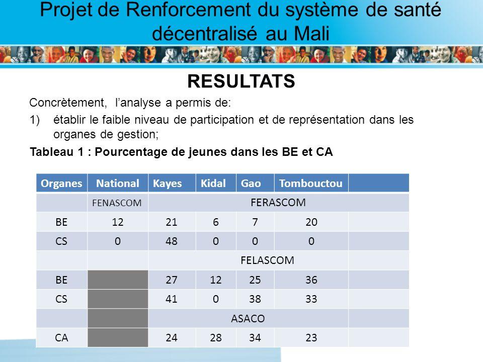 Page intérieure Projet de Renforcement du système de santé décentralisé au Mali RESULTATS Concrètement, lanalyse a permis de: 1)établir le faible niveau de participation et de représentation dans les organes de gestion; Tableau 1 : Pourcentage de jeunes dans les BE et CA Organes National KayesKidalGaoTombouctou FENASCOM FERASCOM BE12216 720 CS0480 00 FELASCOM BE2712 2536 CS410 3833 ASACO CA2428 3423