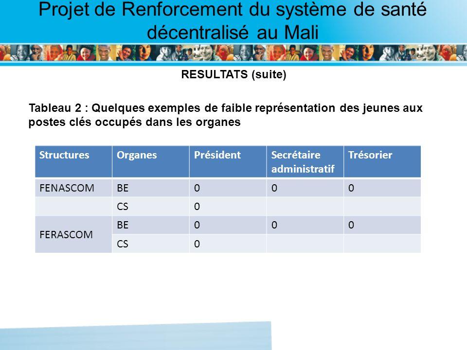 Page intérieure Projet de Renforcement du système de santé décentralisé au Mali RESULTATS (suite) Tableau 2 : Quelques exemples de faible représentation des jeunes aux postes clés occupés dans les organes StructuresOrganesPrésidentSecrétaire administratif Trésorier FENASCOMBE000 CS0 FERASCOM BE000 CS0