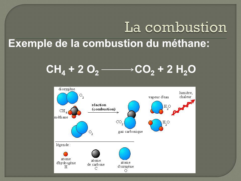 Exemple de la combustion du méthane: CH 4 + 2 O 2 CO 2 + 2 H 2 O