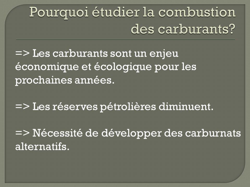 => Les carburants sont un enjeu économique et écologique pour les prochaines années. => Les réserves pétrolières diminuent. => Nécessité de développer