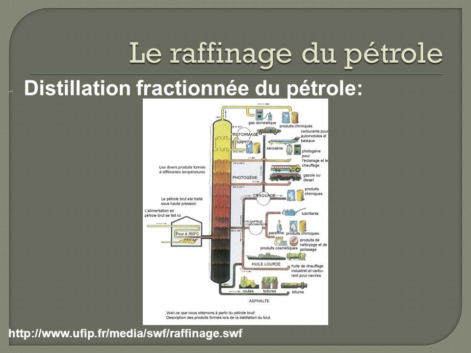 - Distillation fractionnée du pétrole: http://www.ufip.fr/media/swf/raffinage.swf