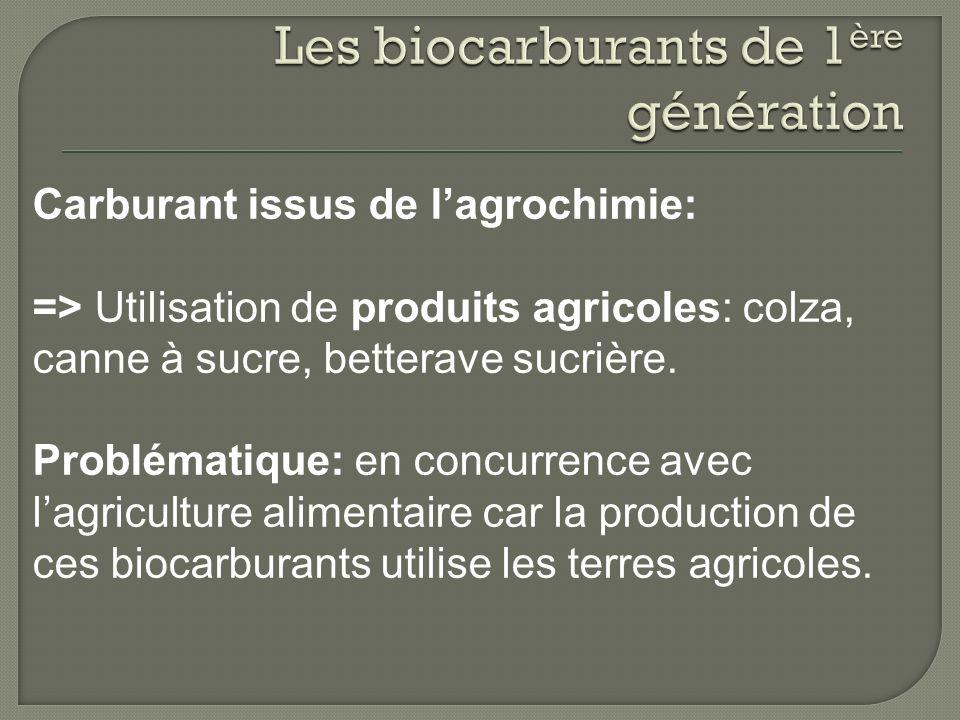 Carburant issus de lagrochimie: => Utilisation de produits agricoles: colza, canne à sucre, betterave sucrière. Problématique: en concurrence avec lag