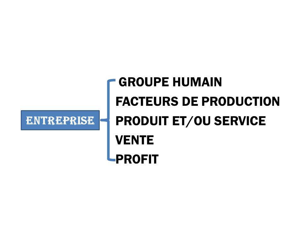 GROUPE HUMAIN FACTEURS DE PRODUCTION PRODUIT ET/OU SERVICE VENTE PROFIT ENTREPRISE