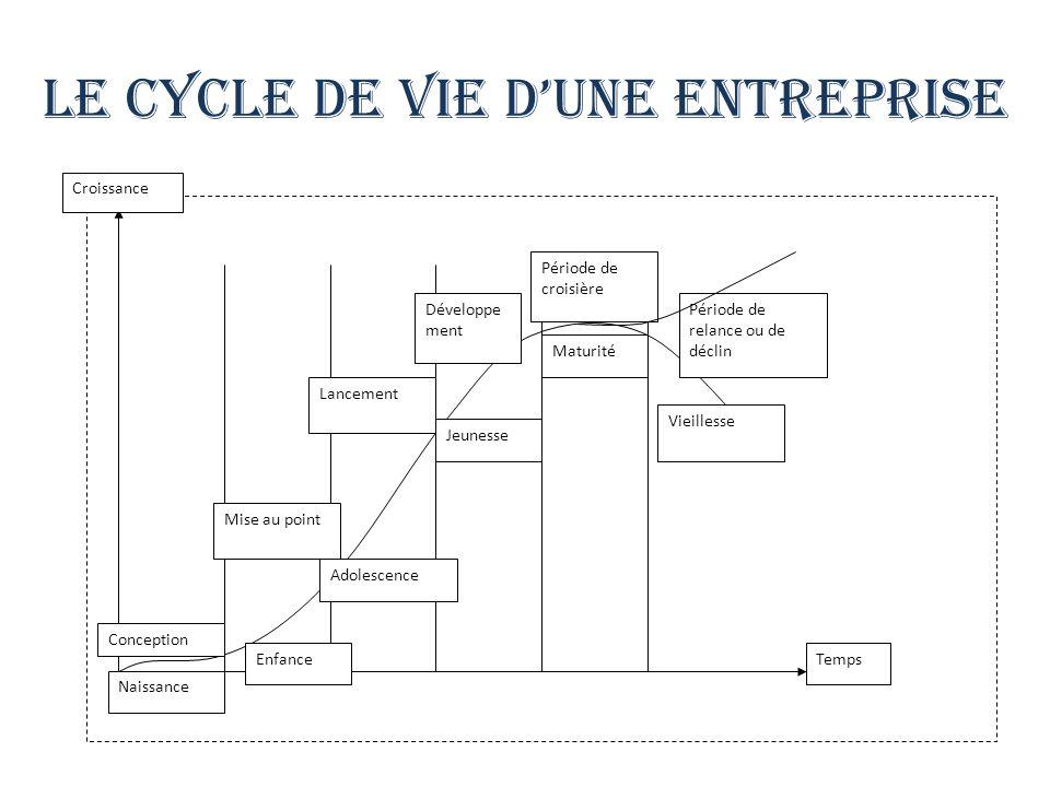 Le cycle de vie dune entreprise Conception Mise au point Lancement Développe ment Période de croisière Période de relance ou de déclin Naissance Enfance Adolescence Jeunesse Maturité Vieillesse Temps Croissance