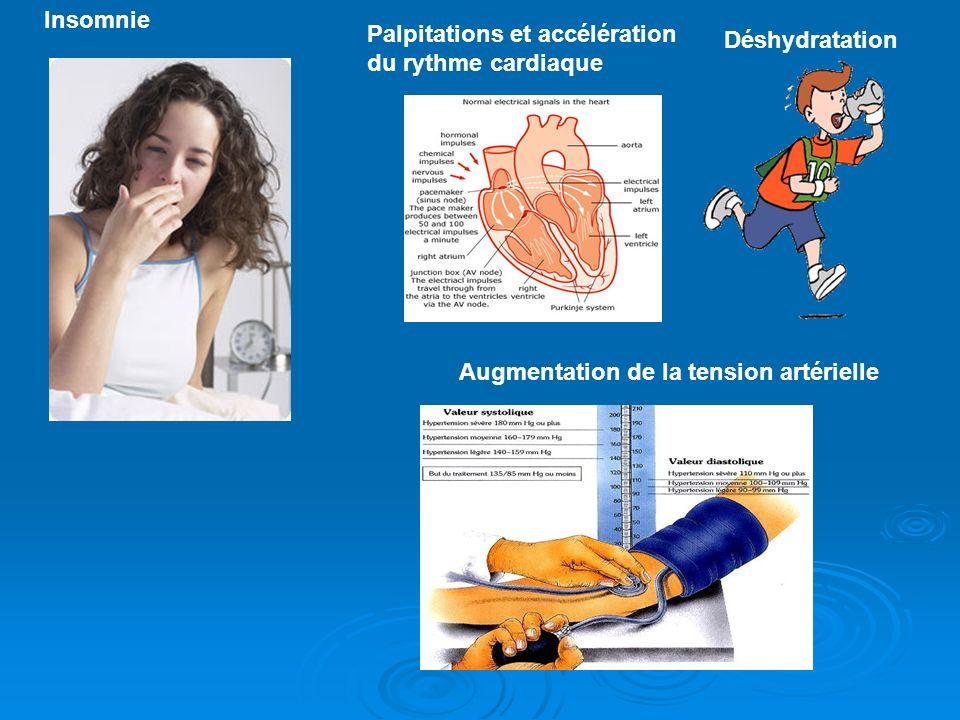 Insomnie Palpitations et accélération du rythme cardiaque Déshydratation Augmentation de la tension artérielle