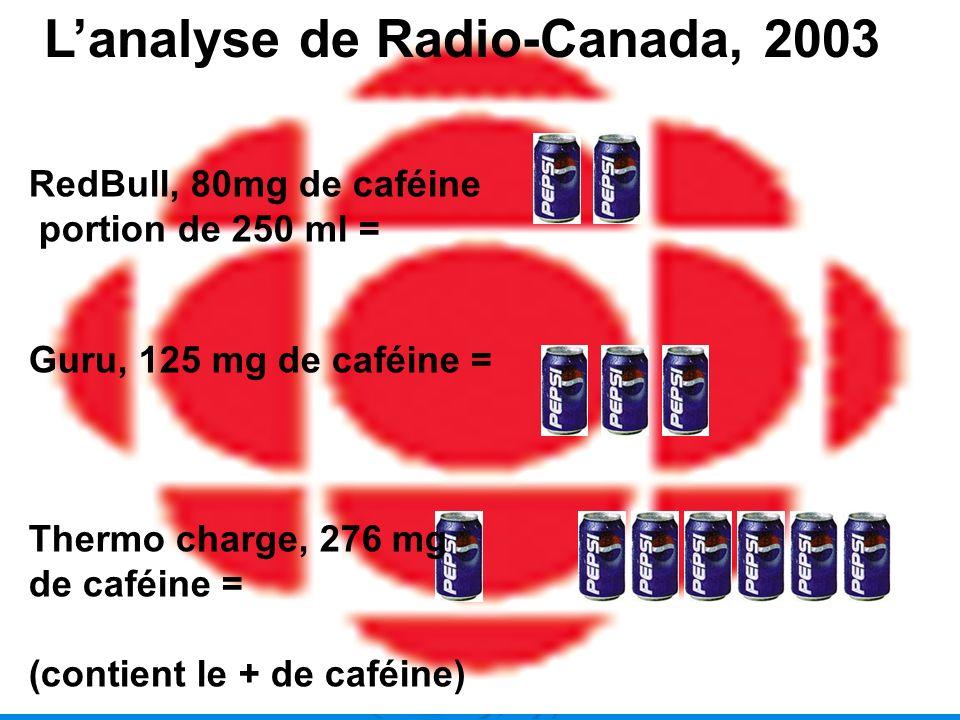 RedBull, 80mg de caféine portion de 250 ml = Guru, 125 mg de caféine = Thermo charge, 276 mg de caféine = (contient le + de caféine) Lanalyse de Radio