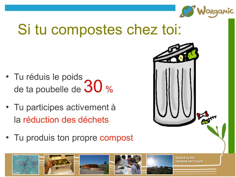 Si tu compostes chez toi: Tu réduis le poids de ta poubelle de 30 % Tu participes activement à la réduction des déchets Tu produis ton propre compost