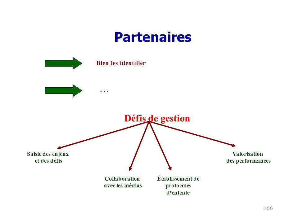 100 Partenaires Défis de gestion Bien les identifier … Saisie des enjeux et des défis Collaboration avec les médias Établissement de protocoles dentente Valorisation des performances