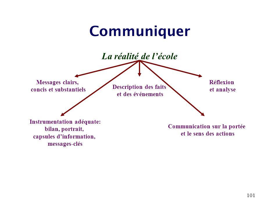 101 Communiquer La réalité de lécole Messages clairs, concis et substantiels Description des faits et des événements Réflexion et analyse Instrumentat