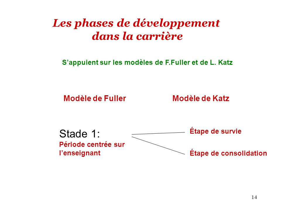 14 Modèle de Fuller Modèle de Katz Les phases de développement dans la carrière Stade 1: Période centrée sur lenseignant Étape de survie Étape de consolidation Sappuient sur les modèles de F.Fuller et de L.