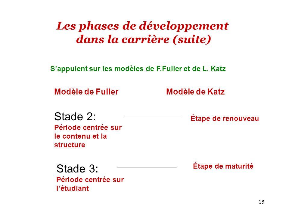 15 Les phases de développement dans la carrière (suite) Modèle de Fuller Modèle de Katz Sappuient sur les modèles de F.Fuller et de L.