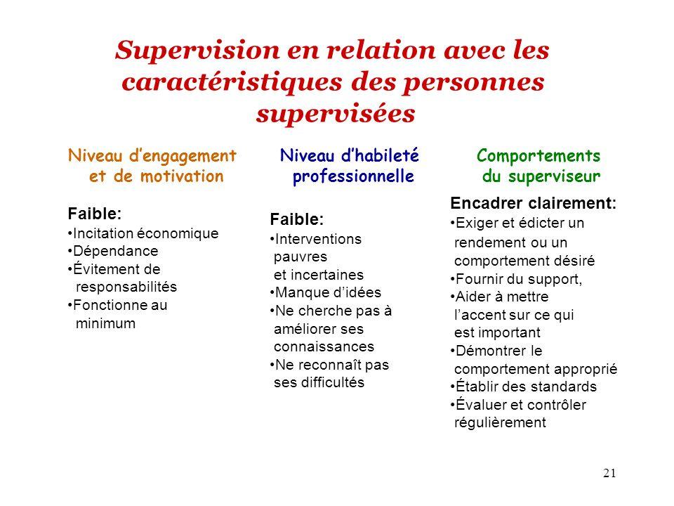 21 Supervision en relation avec les caractéristiques des personnes supervisées Niveau dengagement et de motivation Niveau dhabileté professionnelle Co