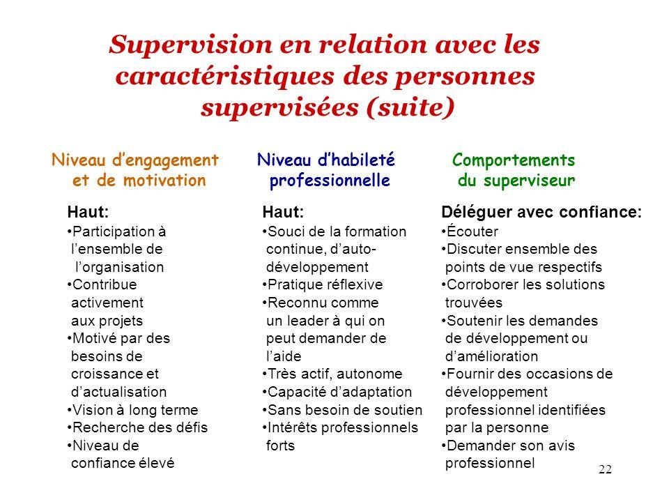 22 Supervision en relation avec les caractéristiques des personnes supervisées (suite) Niveau dengagement et de motivation Comportements du superviseu