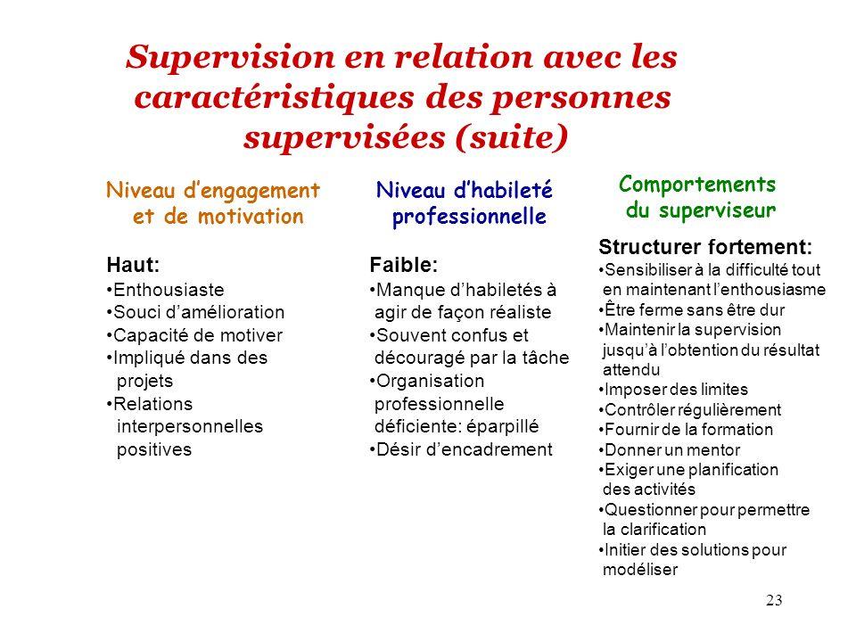 23 Supervision en relation avec les caractéristiques des personnes supervisées (suite) Niveau dengagement et de motivation Comportements du superviseu