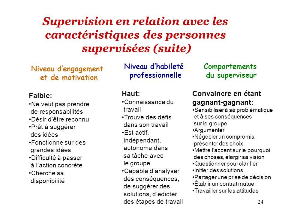 24 Supervision en relation avec les caractéristiques des personnes supervisées (suite) Niveau dengagement et de motivation Comportements du superviseu