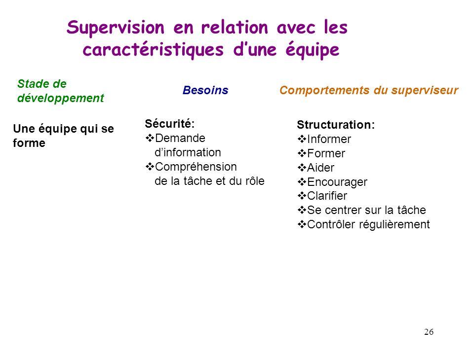 26 Supervision en relation avec les caractéristiques dune équipe Stade de développement BesoinsComportements du superviseur Une équipe qui se forme Sé