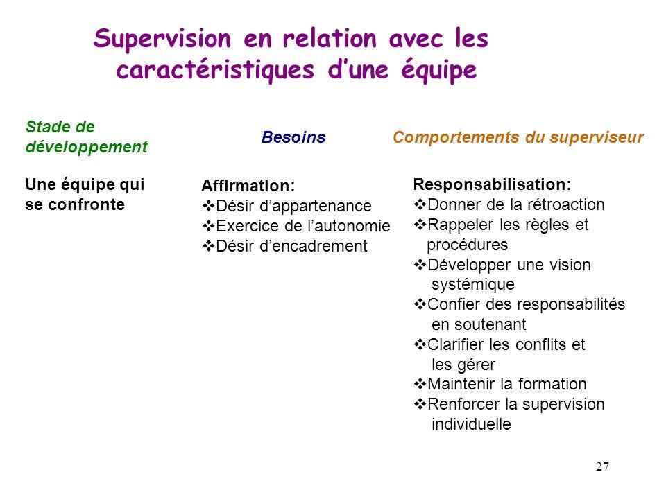 27 Supervision en relation avec les caractéristiques dune équipe Stade de développement BesoinsComportements du superviseur Une équipe qui se confront