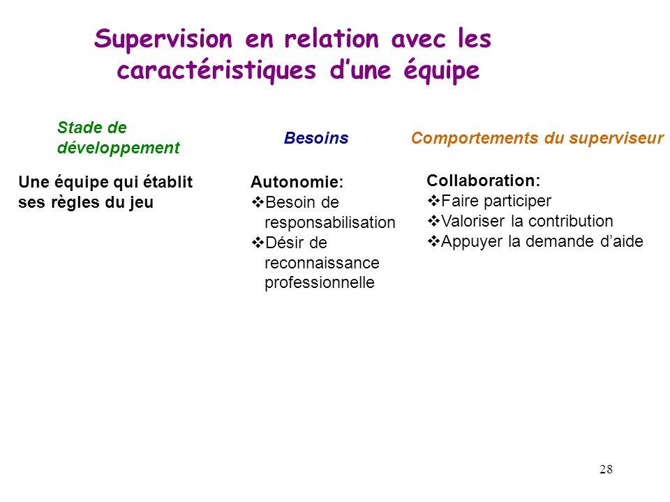 28 Supervision en relation avec les caractéristiques dune équipe Stade de développement BesoinsComportements du superviseur Une équipe qui établit ses