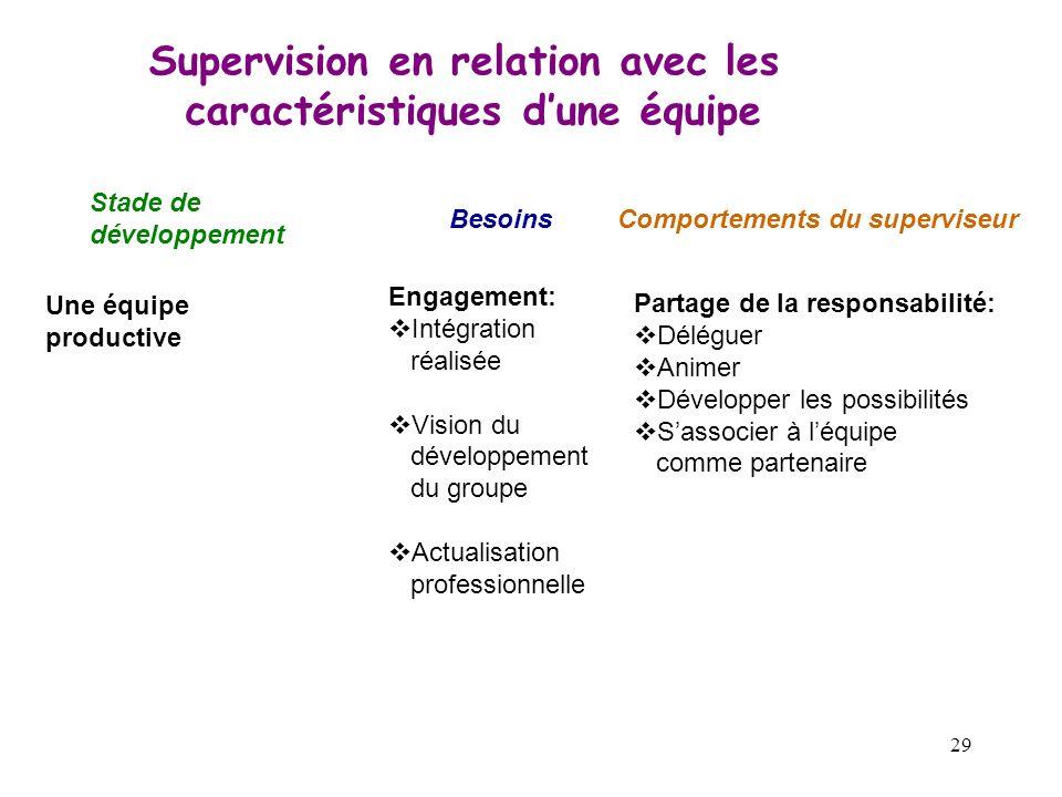 29 Supervision en relation avec les caractéristiques dune équipe Stade de développement BesoinsComportements du superviseur Une équipe productive Enga
