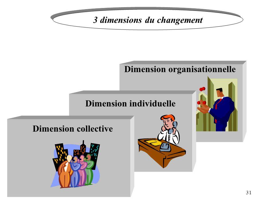 31 Dimension collective Dimension individuelle Dimension organisationnelle 3 dimensions du changement