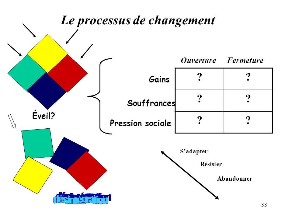 33 Le processus de changement ?? ?? ?? Ouverture Fermeture Gains Souffrances Pression sociale Éveil? Sadapter Résister Abandonner