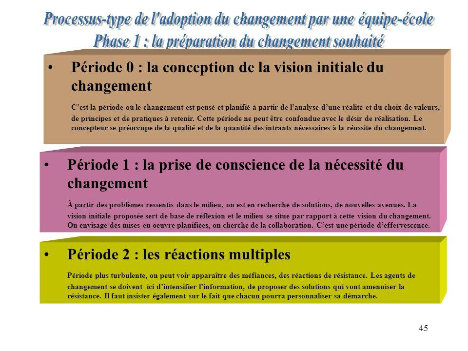 45 Période 0 : la conception de la vision initiale du changement Cest la période où le changement est pensé et planifié à partir de lanalyse dune réalité et du choix de valeurs, de principes et de pratiques à retenir.
