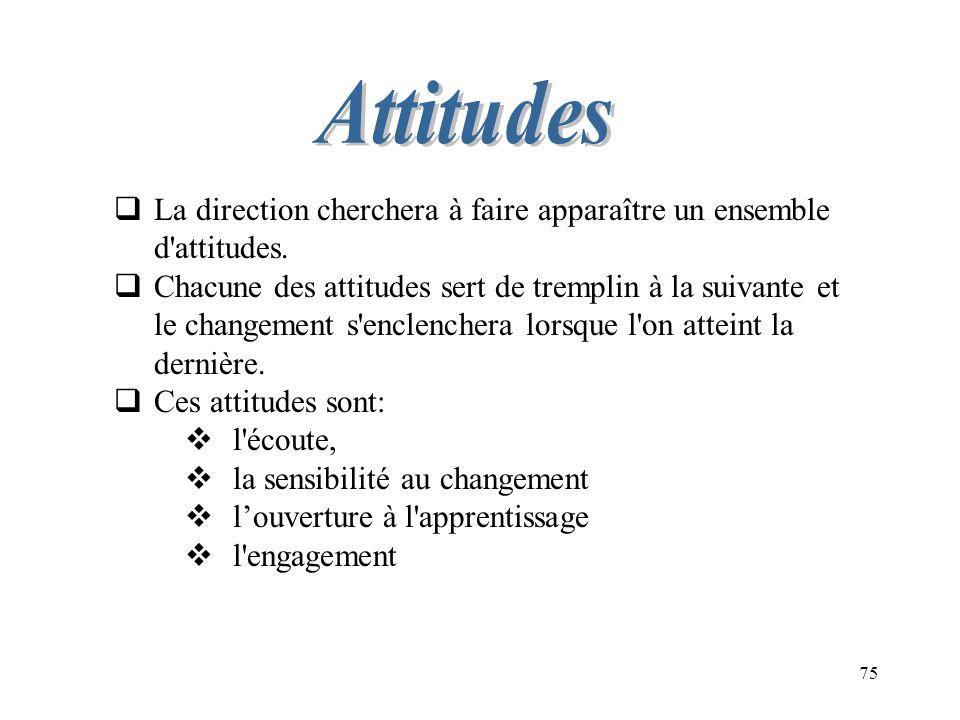 75 La direction cherchera à faire apparaître un ensemble d'attitudes. Chacune des attitudes sert de tremplin à la suivante et le changement s'enclench