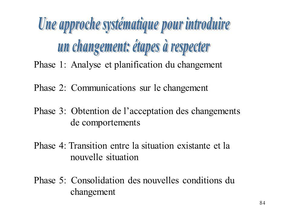84 Phase 1: Analyse et planification du changement Phase 2: Communications sur le changement Phase 3: Obtention de lacceptation des changements de comportements Phase 4: Transition entre la situation existante et la nouvelle situation Phase 5: Consolidation des nouvelles conditions du changement