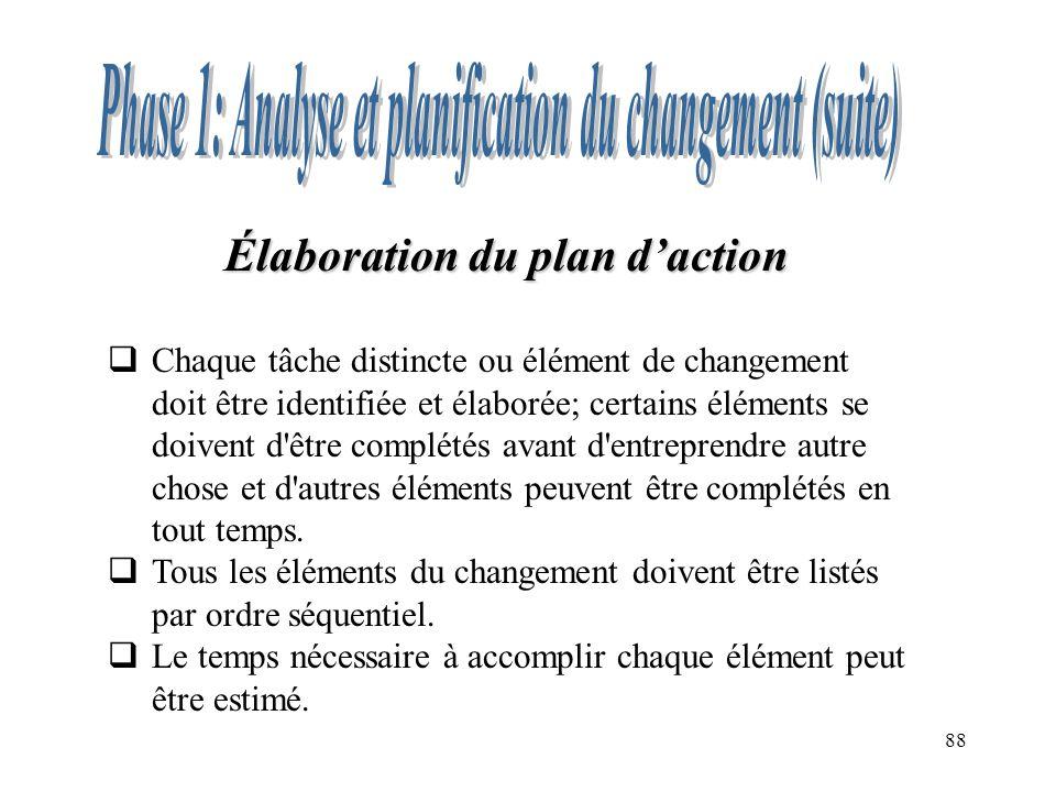 88 Élaboration du plan daction Chaque tâche distincte ou élément de changement doit être identifiée et élaborée; certains éléments se doivent d être complétés avant d entreprendre autre chose et d autres éléments peuvent être complétés en tout temps.