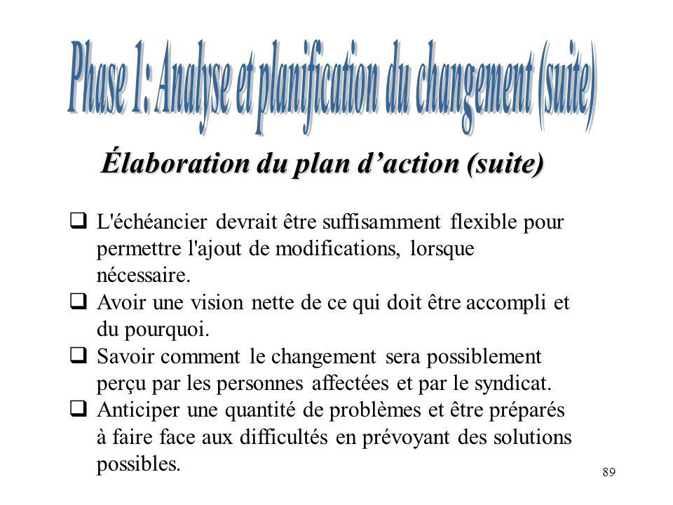 89 Élaboration du plan daction (suite) L'échéancier devrait être suffisamment flexible pour permettre l'ajout de modifications, lorsque nécessaire. Av