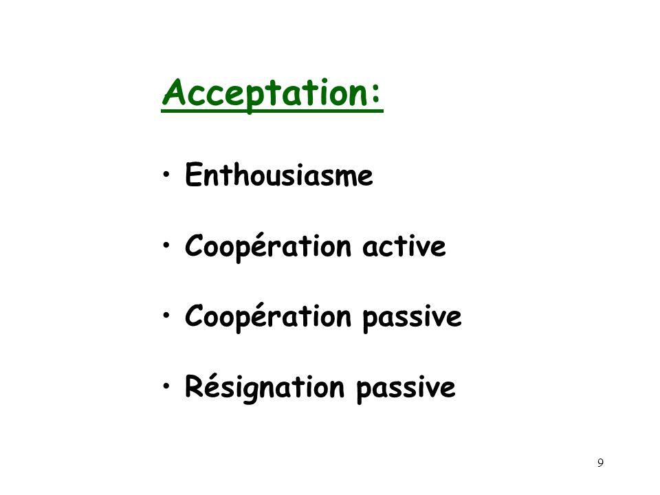 9 Acceptation: Enthousiasme Coopération active Coopération passive Résignation passive