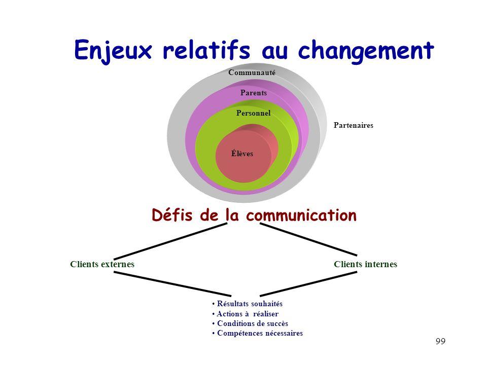 99 Enjeux relatifs au changement Communauté Parents Personnel Élèves Partenaires Défis de la communication Clients externesClients internes Résultats souhaités Actions à réaliser Conditions de succès Compétences nécessaires