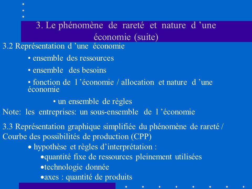 3. Le phénomène de rareté et nature d une économie (suite) 3.2 Représentation d une économie ensemble des ressources ensemble des besoins fonction de