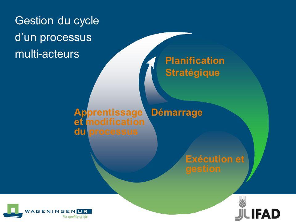 Gestion du cycle dun processus multi-acteurs Démarrage Apprentissage et modification du processus Planification Stratégique Exécution et gestion