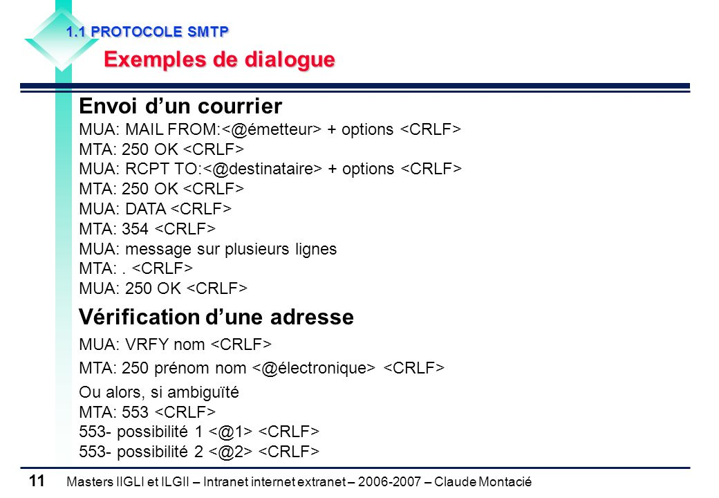 Masters IIGLI et ILGII – Intranet internet extranet – 2006-2007 – Claude Montacié 11 1.1 PROTOCOLE SMTP 1.1 PROTOCOLE SMTP Exemples de dialogue Envoi