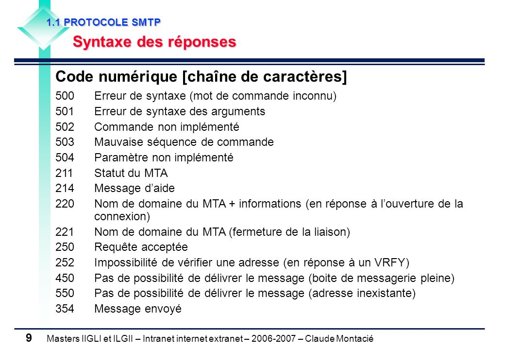 Masters IIGLI et ILGII – Intranet internet extranet – 2006-2007 – Claude Montacié 9 1.1 PROTOCOLE SMTP 1.1 PROTOCOLE SMTP Syntaxe des réponses Code nu