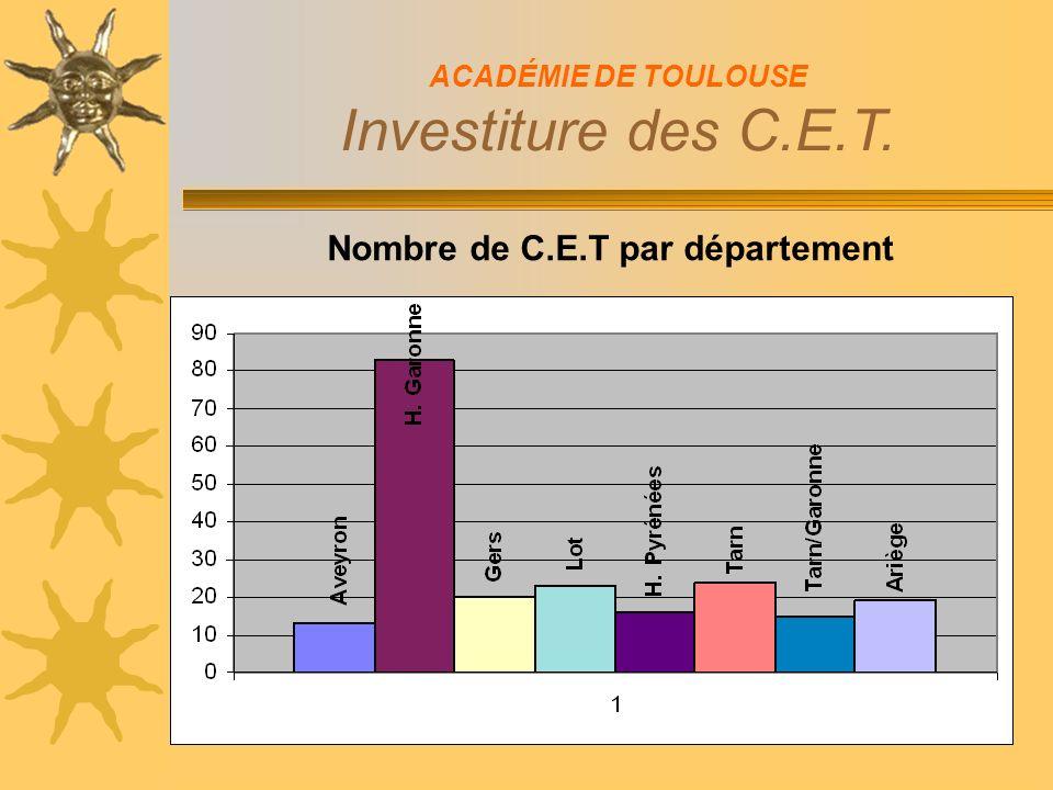 Nombre de C.E.T par département ACADÉMIE DE TOULOUSE Investiture des C.E.T.