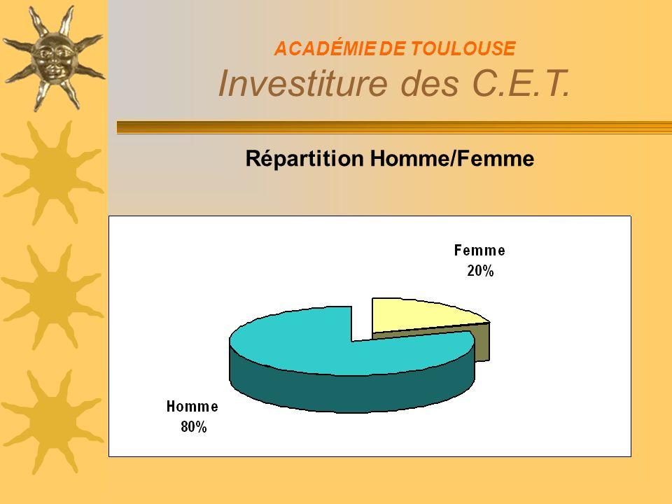 Répartition Homme/Femme ACADÉMIE DE TOULOUSE Investiture des C.E.T.