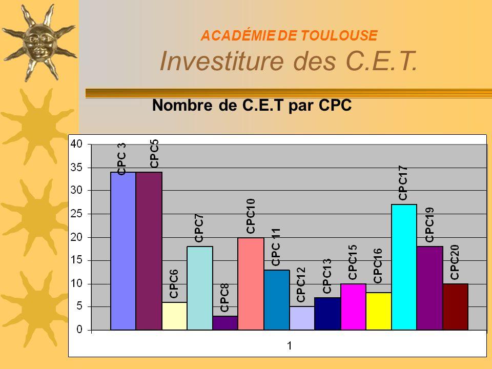Nombre de C.E.T par CPC ACADÉMIE DE TOULOUSE Investiture des C.E.T.