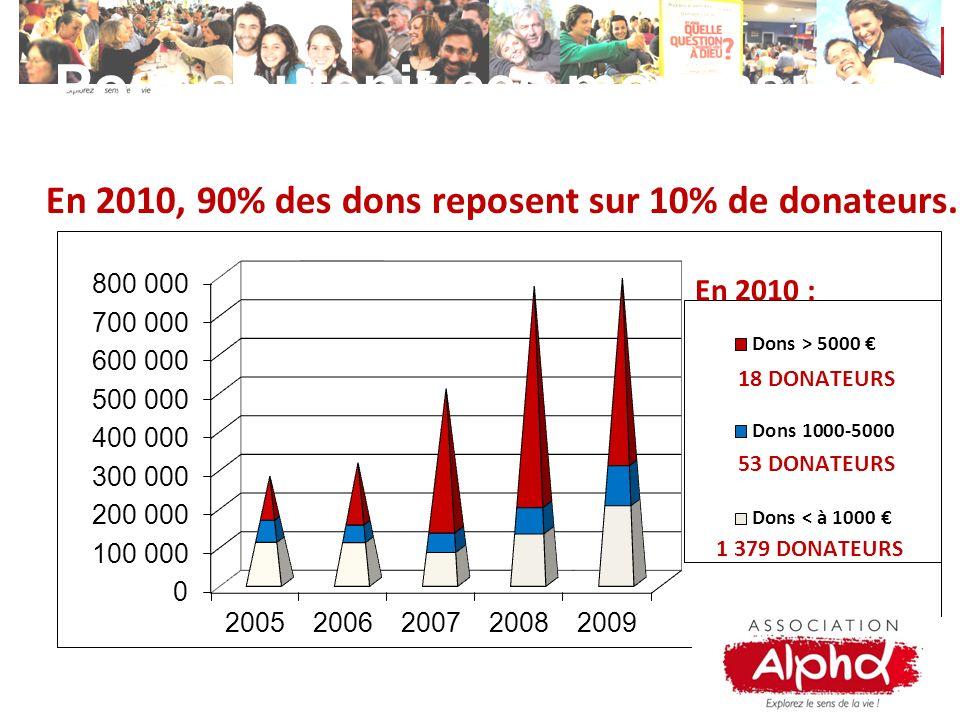 En 2010, 90% des dons reposent sur 10% de donateurs. Pour soutenir ces moyens: les dons !